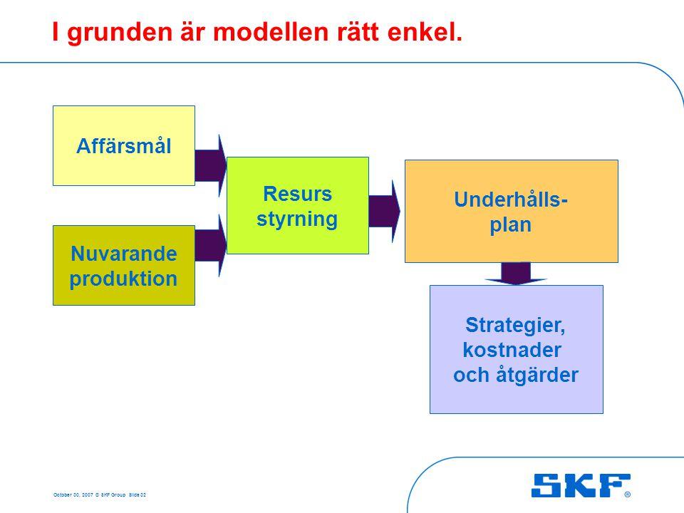 October 30, 2007 © SKF Group Slide 32 Affärsmål Nuvarande produktion Resurs styrning Underhålls- plan Strategier, kostnader och åtgärder I grunden är