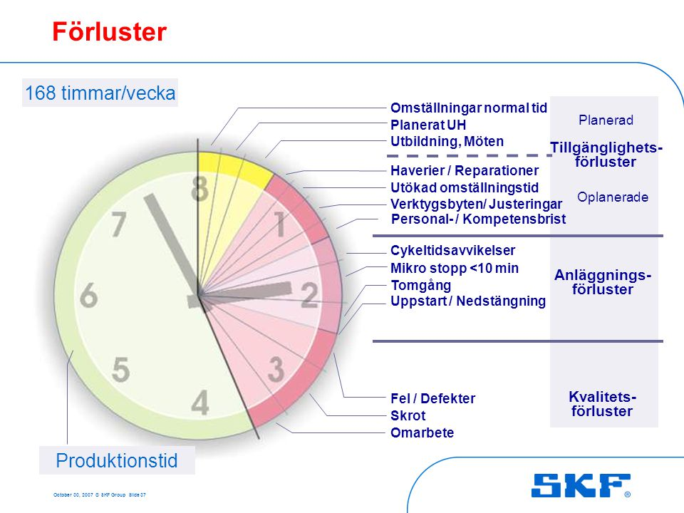 October 30, 2007 © SKF Group Slide 37 Omställningar normal tid Planerat UH Utbildning, Möten Haverier / Reparationer Utökad omställningstid Verktygsby