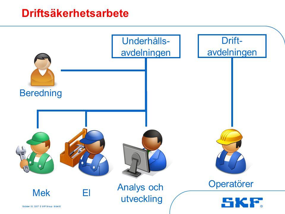 October 30, 2007 © SKF Group Slide 53 Driftsäkerhetsarbete Underhålls- avdelningen MekEl Analys och utveckling Beredning Drift- avdelningen Operatörer