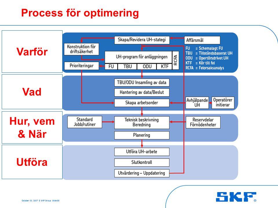 October 30, 2007 © SKF Group Slide 55 Process för optimering Varför Vad Hur, vem & När Utföra