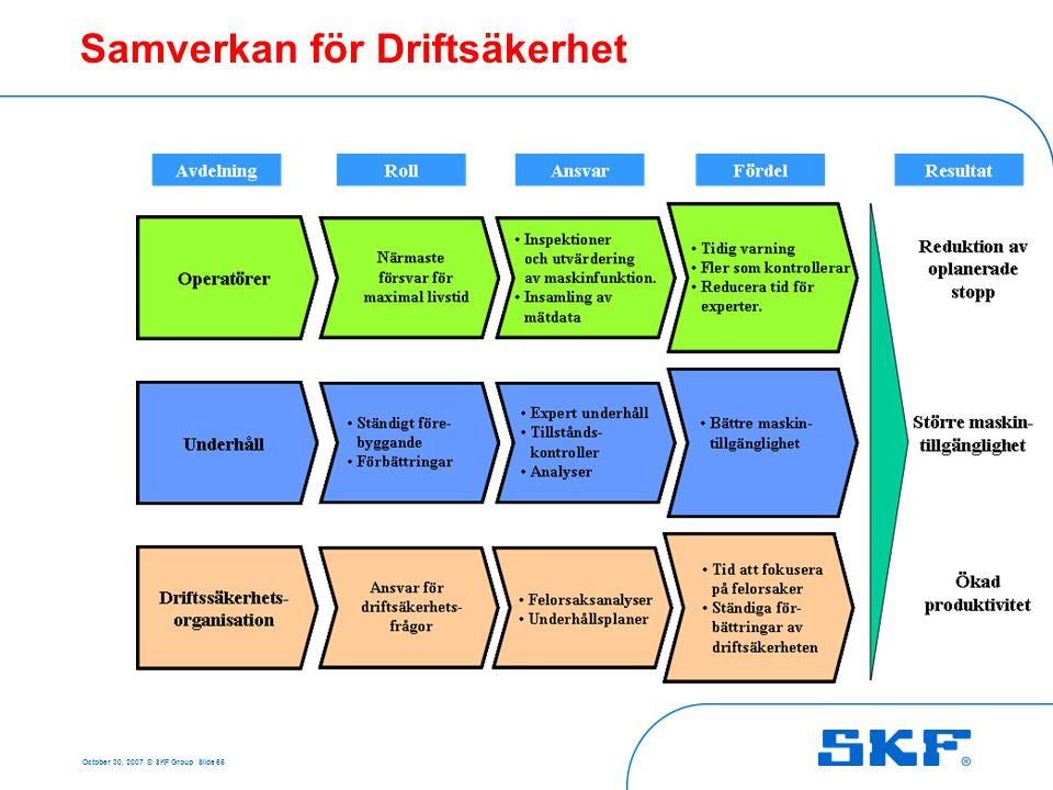 October 30, 2007 © SKF Group Slide 65 Samverkan för Driftsäkerhet