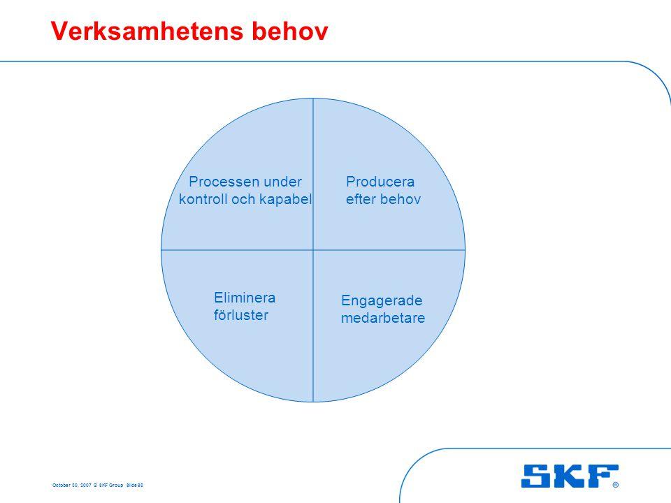 October 30, 2007 © SKF Group Slide 68 Verksamhetens behov Producera efter behov Processen under kontroll och kapabel Engagerade medarbetare Eliminera