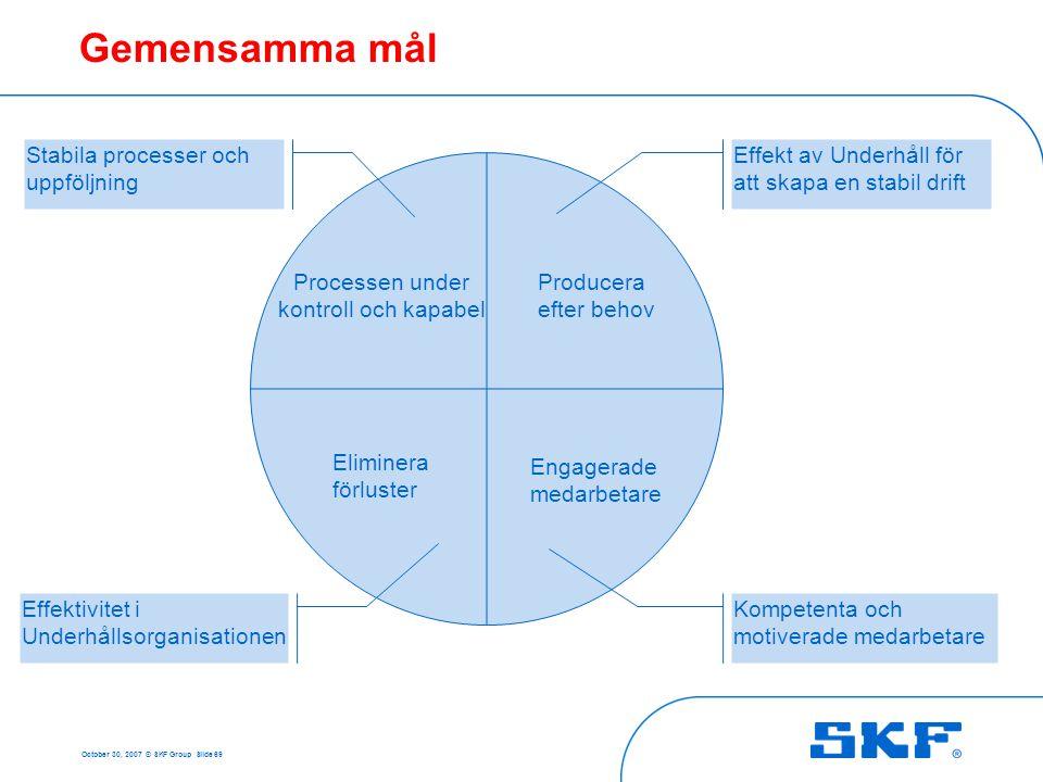 October 30, 2007 © SKF Group Slide 69 Gemensamma mål Producera efter behov Processen under kontroll och kapabel Engagerade medarbetare Eliminera förlu