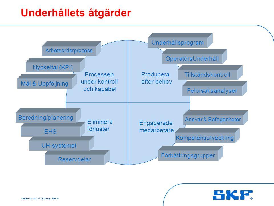 October 30, 2007 © SKF Group Slide 70 Underhållets åtgärder Producera efter behov Processen under kontroll och kapabel Engagerade medarbetare Eliminer