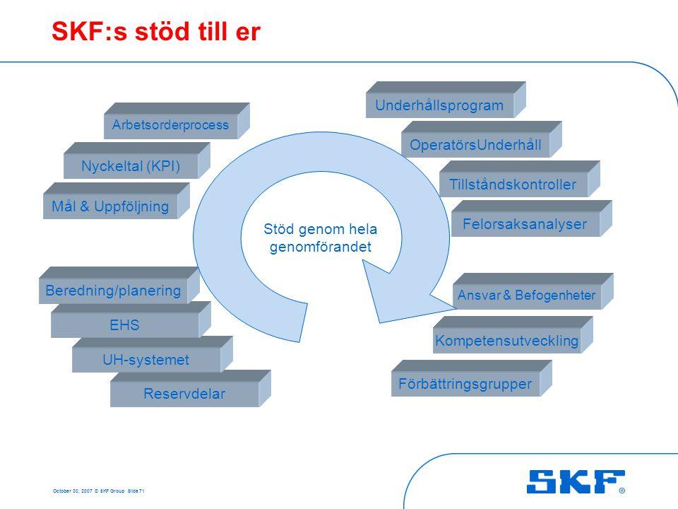 October 30, 2007 © SKF Group Slide 71 SKF:s stöd till er Underhållsprogram OperatörsUnderhåll Ansvar & Befogenheter Kompetensutveckling Reservdelar UH