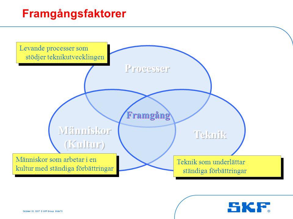 October 30, 2007 © SKF Group Slide 73 Framgångsfaktorer Processer Teknik Människor (Kultur) Framgång Människor som arbetar i en kultur med ständiga fö