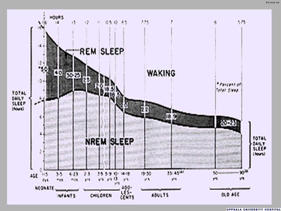Vad brukar krävas för att det ska gå bra att sova.