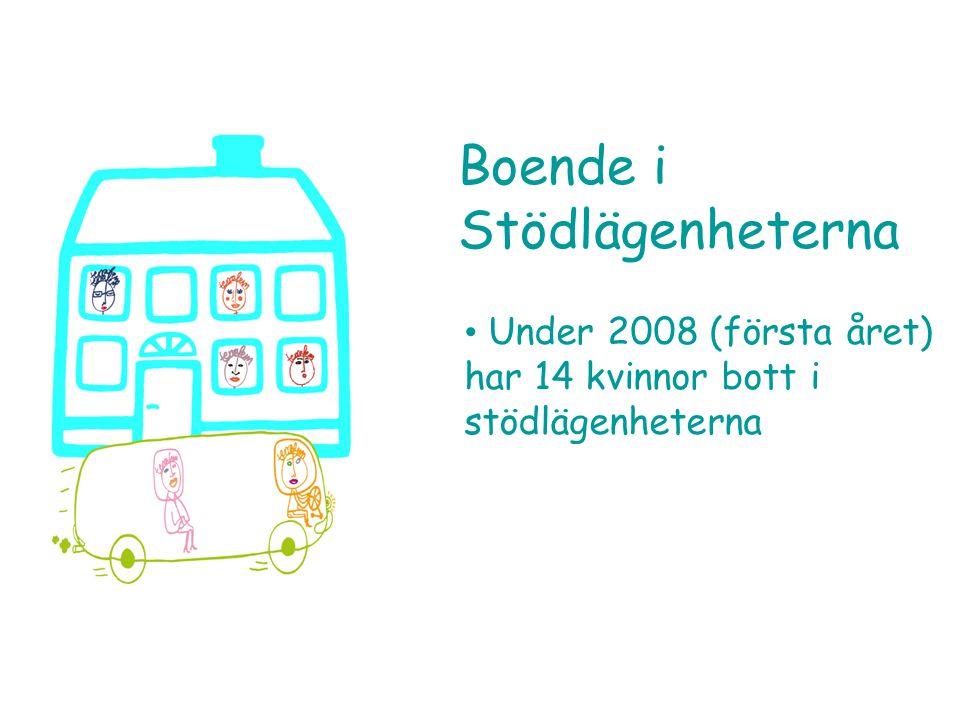 • Under 2008 (första året) har 14 kvinnor bott i stödlägenheterna Boende i Stödlägenheterna