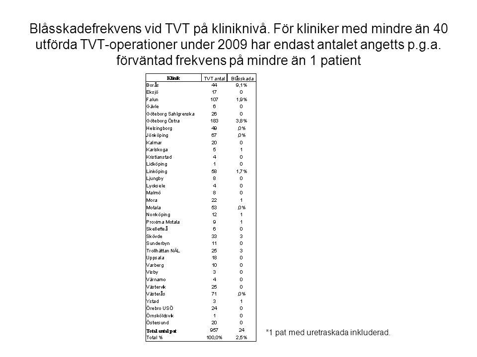 Blåsskadefrekvens vid TVT på kliniknivå. För kliniker med mindre än 40 utförda TVT-operationer under 2009 har endast antalet angetts p.g.a. förväntad