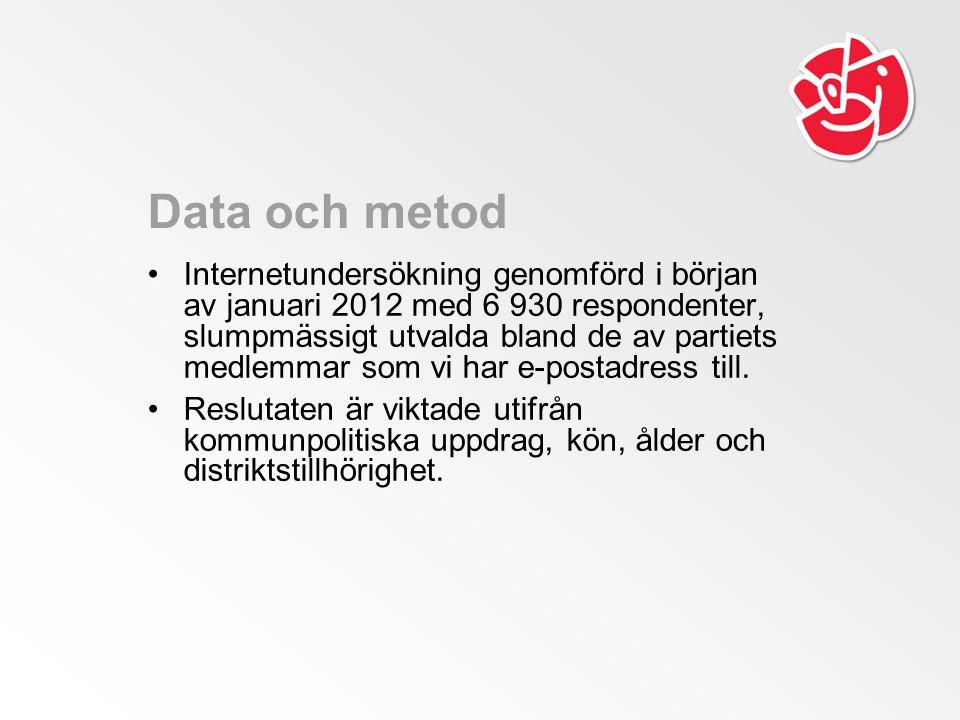 Data och metod •Internetundersökning genomförd i början av januari 2012 med 6 930 respondenter, slumpmässigt utvalda bland de av partiets medlemmar som vi har e-postadress till.
