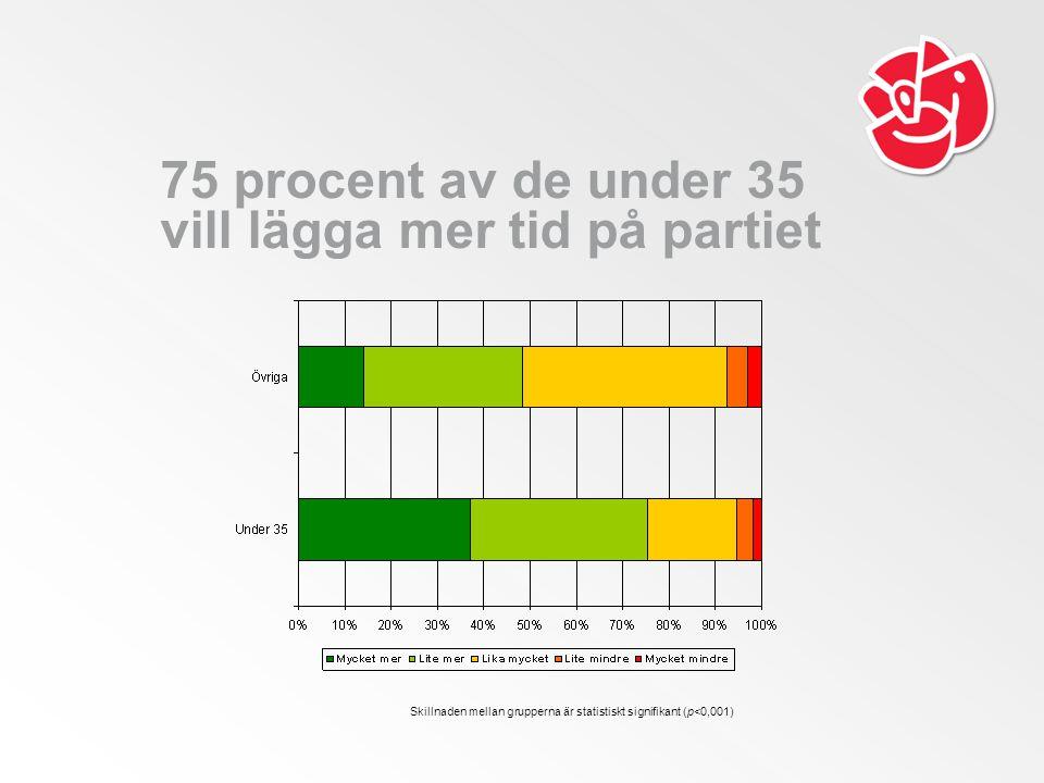 75 procent av de under 35 vill lägga mer tid på partiet Skillnaden mellan grupperna är statistiskt signifikant (p<0,001)