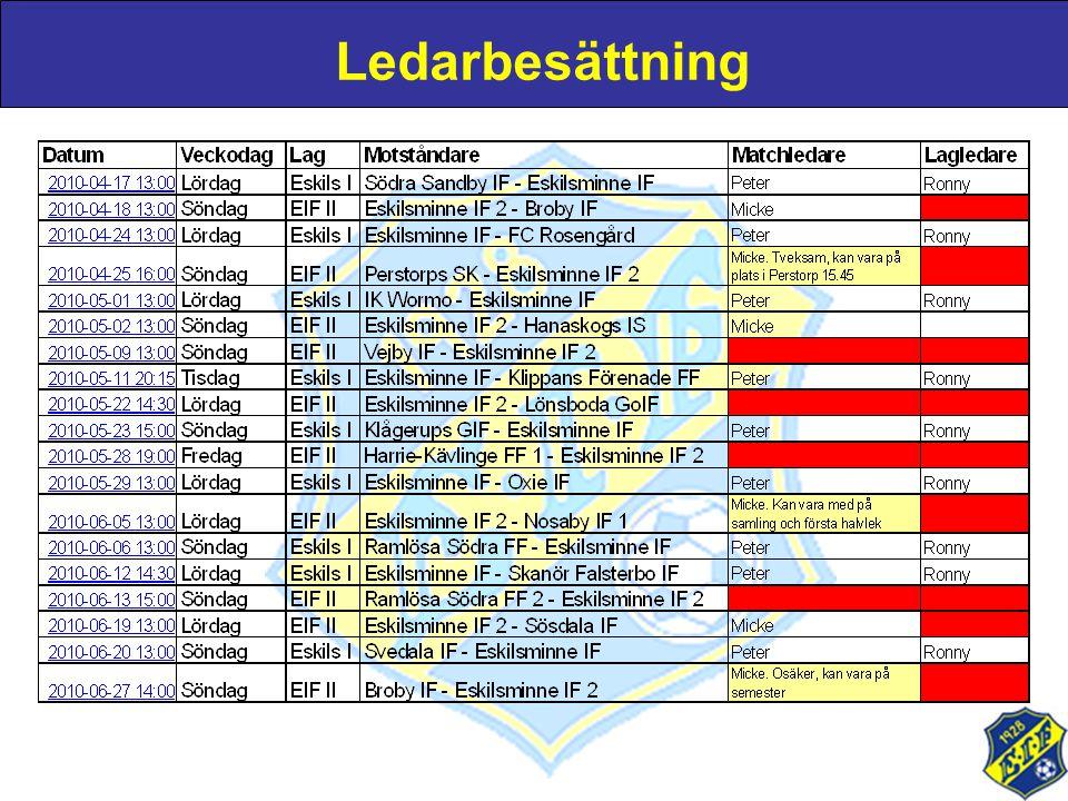 Agenda •Träningsställ och träningsset Puma:1.160kr •Träningsställ och träningsset SOC:915kr •2 parkeringspass + 3 lotter:-700kr •1 parkeringspass + 3 lotter:-425kr •3 lotter:-150kr Går utmärkt att sälja fler lotter och/eller ordna sponsring till laget.