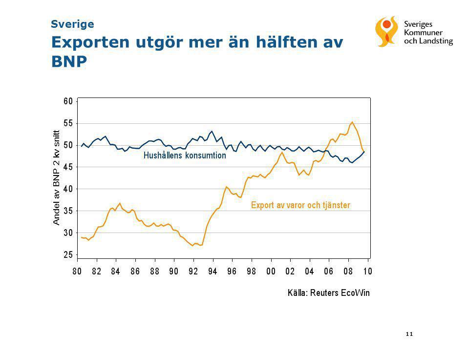 11 Sverige Exporten utgör mer än hälften av BNP