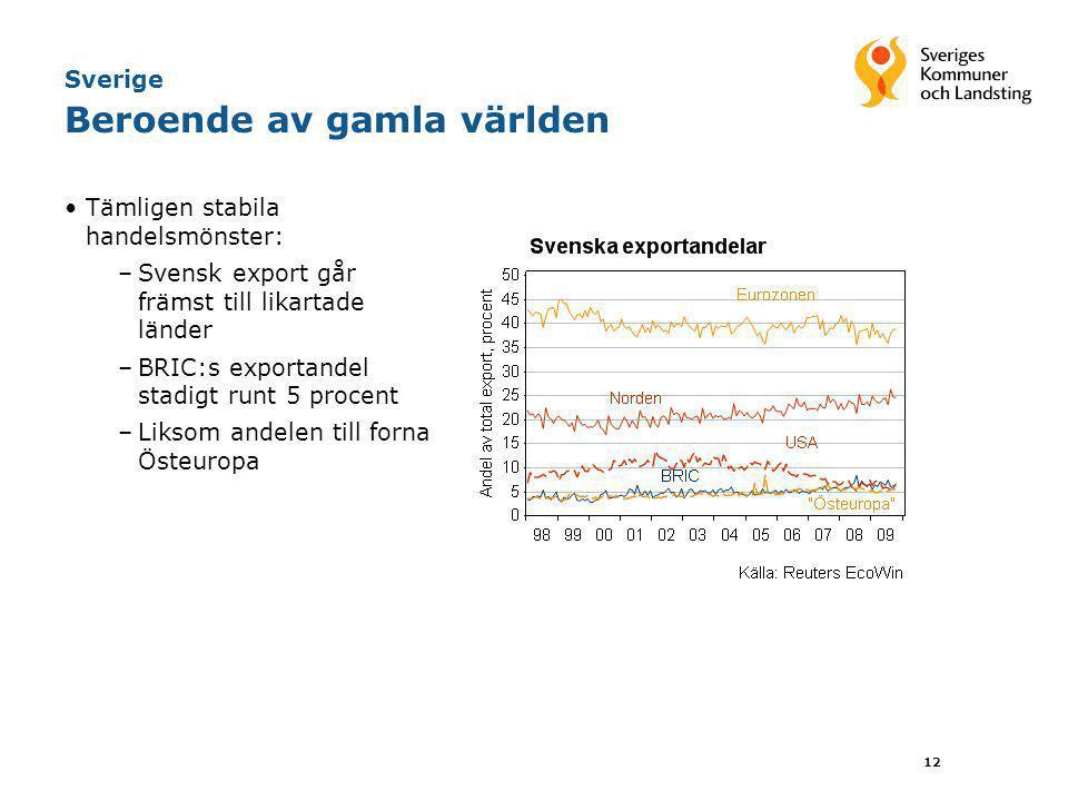 12 Sverige Beroende av gamla världen •Tämligen stabila handelsmönster: –Svensk export går främst till likartade länder –BRIC:s exportandel stadigt run