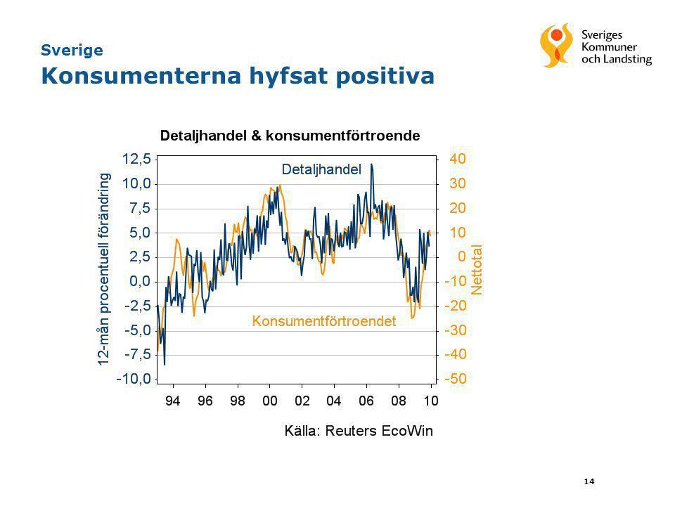 14 Sverige Konsumenterna hyfsat positiva