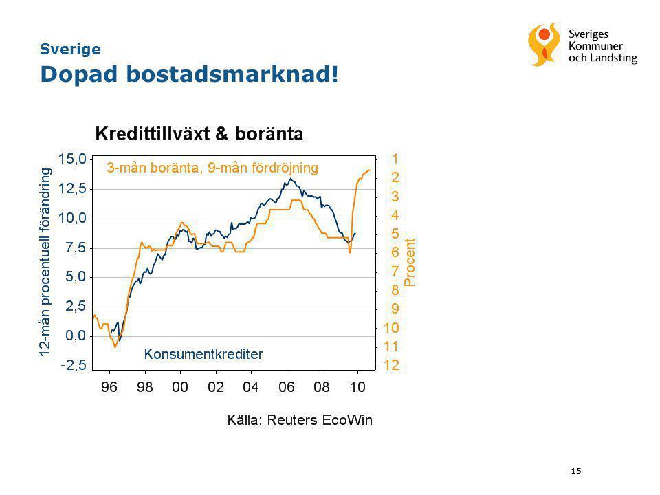 15 Sverige Dopad bostadsmarknad!