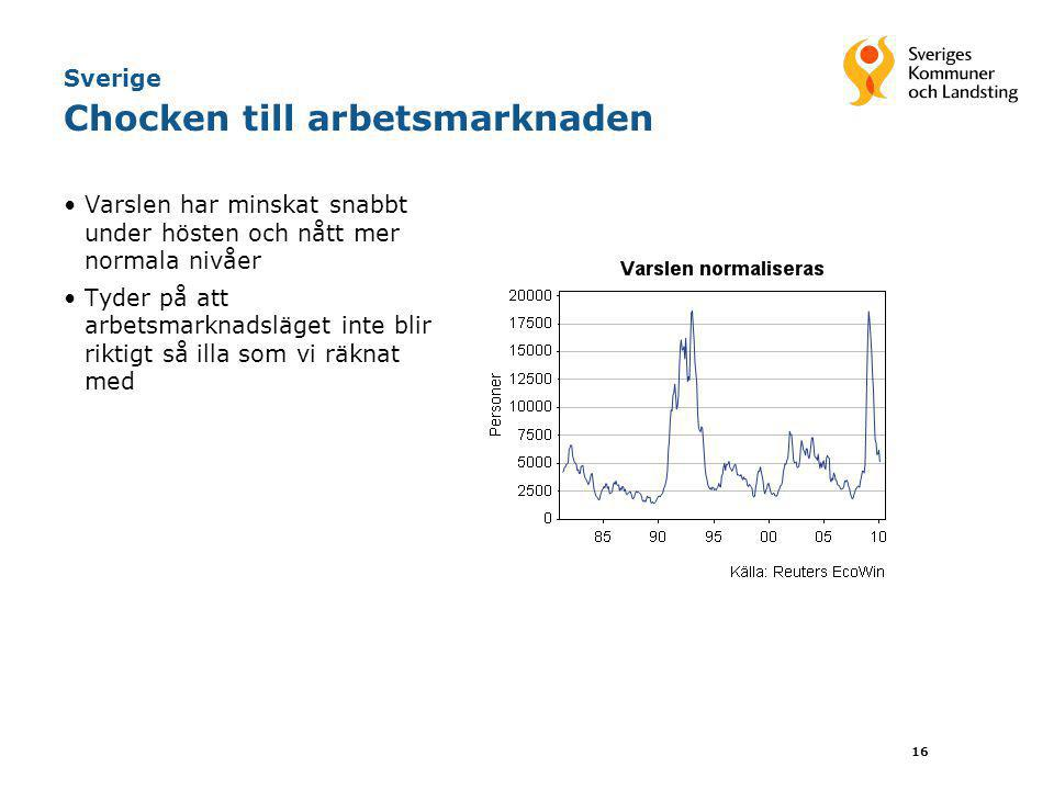 16 Sverige Chocken till arbetsmarknaden •Varslen har minskat snabbt under hösten och nått mer normala nivåer •Tyder på att arbetsmarknadsläget inte bl