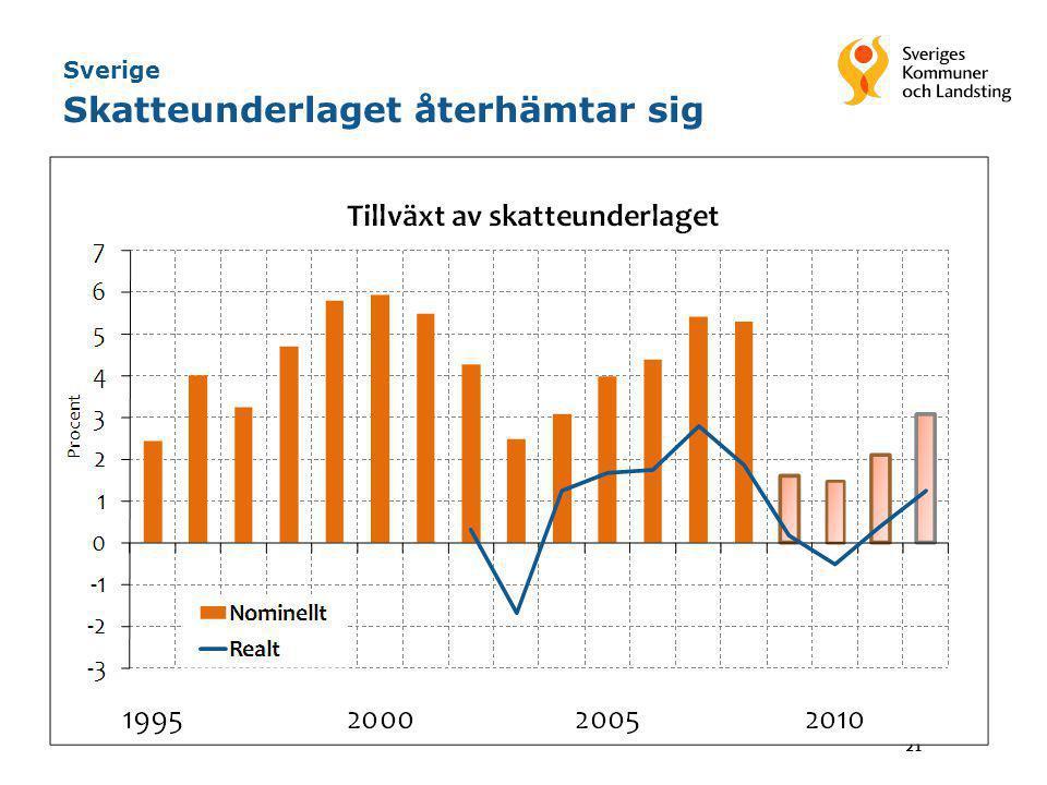 Sverige Skatteunderlaget återhämtar sig 21