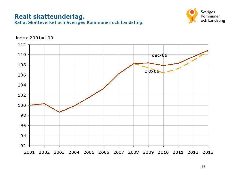 24 Realt skatteunderlag. Källa: Skatteverket och Sveriges Kommuner och Landsting.
