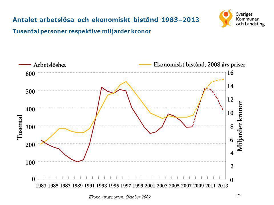 25 Antalet arbetslösa och ekonomiskt bistånd 1983–2013 Tusental personer respektive miljarder kronor Ekonomirapporten. Oktober 2009