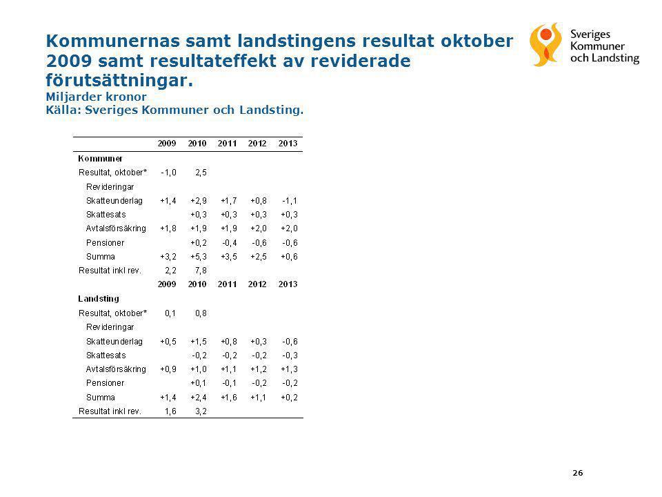 26 Kommunernas samt landstingens resultat oktober 2009 samt resultateffekt av reviderade förutsättningar. Miljarder kronor Källa: Sveriges Kommuner oc