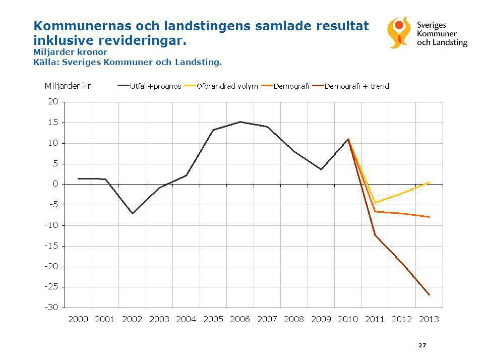 27 Kommunernas och landstingens samlade resultat inklusive revideringar. Miljarder kronor Källa: Sveriges Kommuner och Landsting.
