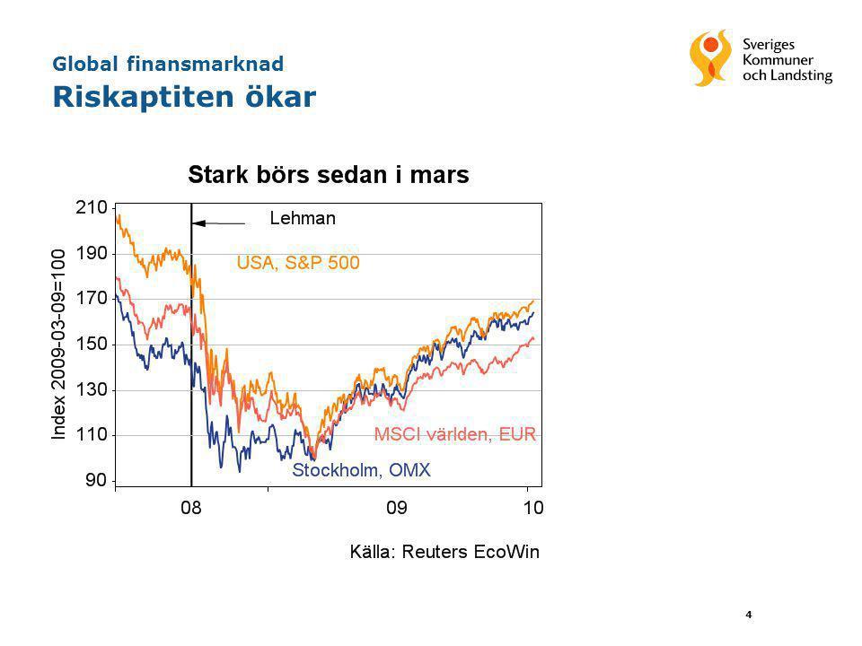 4 Global finansmarknad Riskaptiten ökar