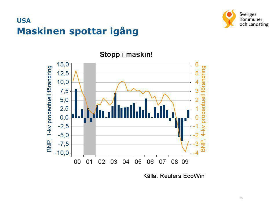 17 Sverige Större smäll för utbudssidan den här gången •Mycket skarpare fall i BNP denna gång jämfört med 90- talskrisen men •mindre uppgång i cyklisk arbetslöshet •Slutsats: –Potentiell BNP föll mycket mer denna gång; finanskrisen mer en utbudschock d.v.s.
