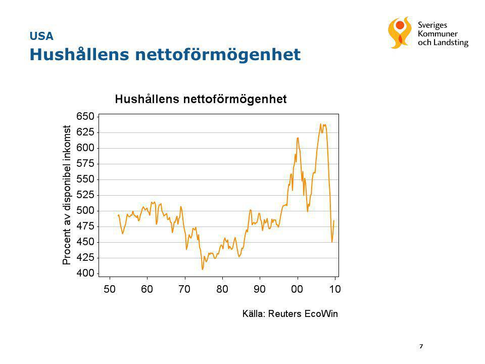 18 Sverige Mycket mindre BNP-gap denna gång •Eftersom BNP-fallet till större delen har drivits från utbudssidan denna gång har också resursutnyttjandet fallit mindre •BNP-gapet inte alls så stort som efter 90-talskrisen •Vi räknar ändå med att det tar 7 år att slut gapet efter finanskrisen •Slutsats: Finanskrisen innebär inte överdrivet stora deflationsrisker