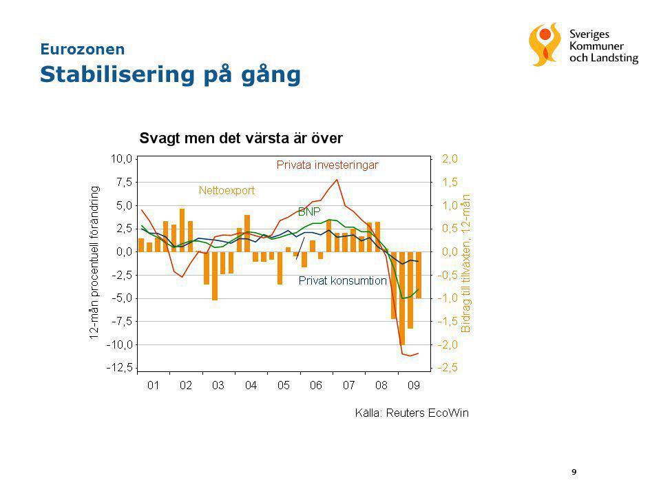 30 Olika verksamheters demografiska volymutveckling, 2006–2013 Ekonomirapporten. Oktober 2009