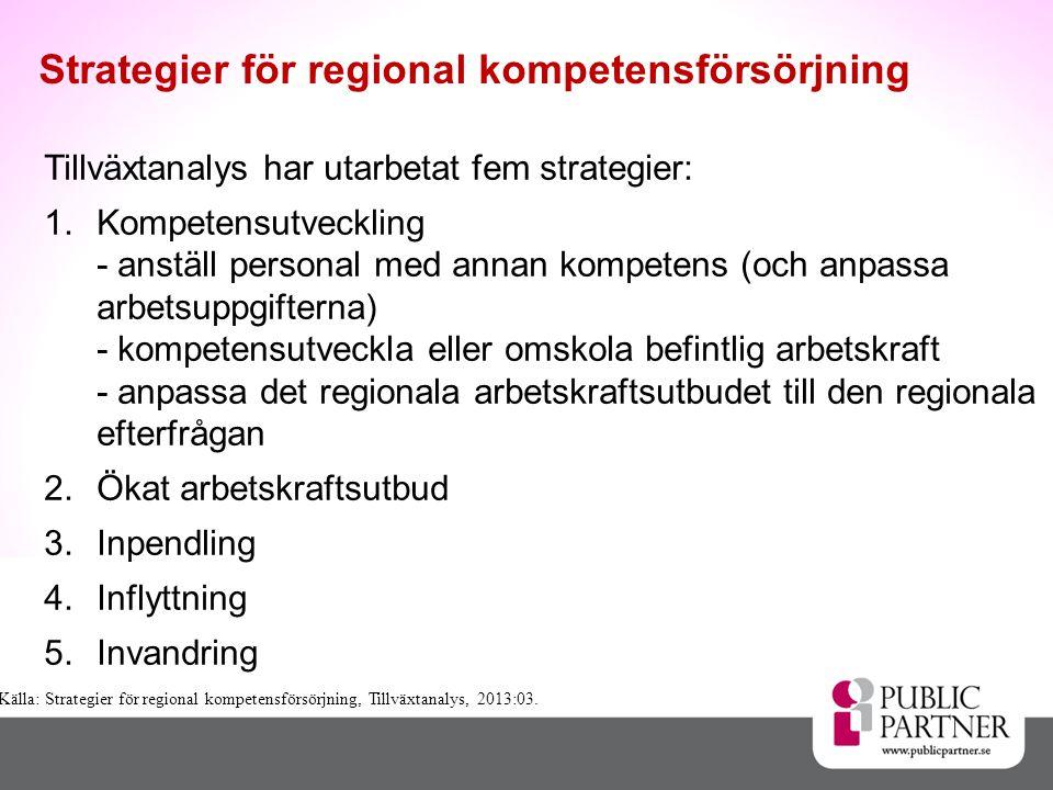 Tillväxtanalys har utarbetat fem strategier: 1.Kompetensutveckling - anställ personal med annan kompetens (och anpassa arbetsuppgifterna) - kompetensutveckla eller omskola befintlig arbetskraft - anpassa det regionala arbetskraftsutbudet till den regionala efterfrågan 2.Ökat arbetskraftsutbud 3.Inpendling 4.Inflyttning 5.Invandring Strategier för regional kompetensförsörjning Källa: Strategier för regional kompetensförsörjning, Tillväxtanalys, 2013:03.