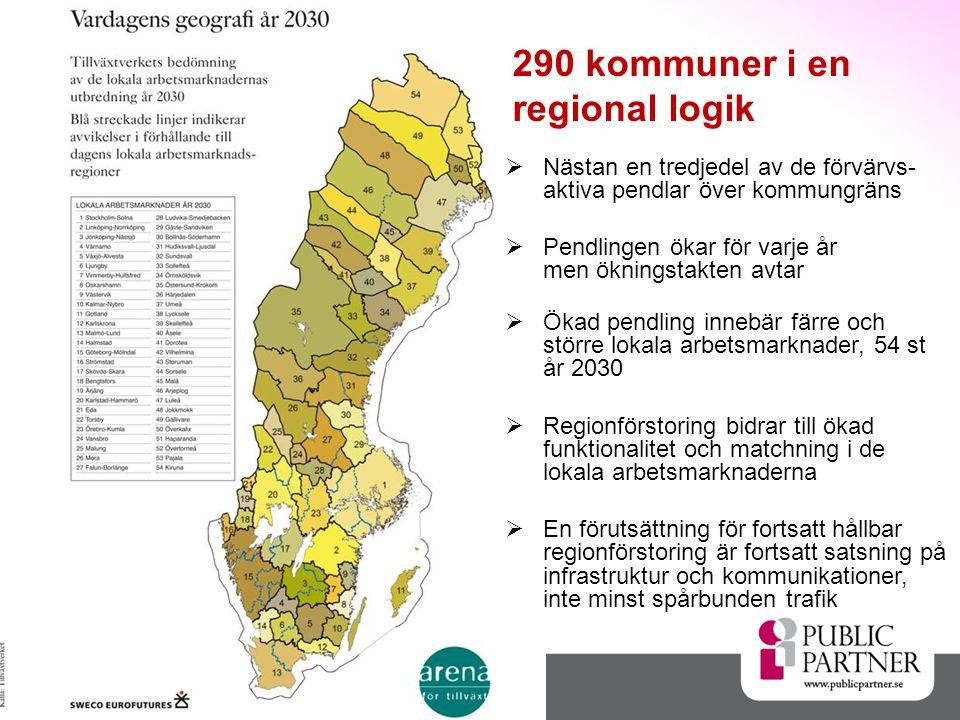 Nästan en tredjedel av de förvärvs- aktiva pendlar över kommungräns  Pendlingen ökar för varje år men ökningstakten avtar  Ökad pendling innebär färre och större lokala arbetsmarknader, 54 st år 2030  Regionförstoring bidrar till ökad funktionalitet och matchning i de lokala arbetsmarknaderna  En förutsättning för fortsatt hållbar regionförstoring är fortsatt satsning på infrastruktur och kommunikationer, inte minst spårbunden trafik 290 kommuner i en regional logik