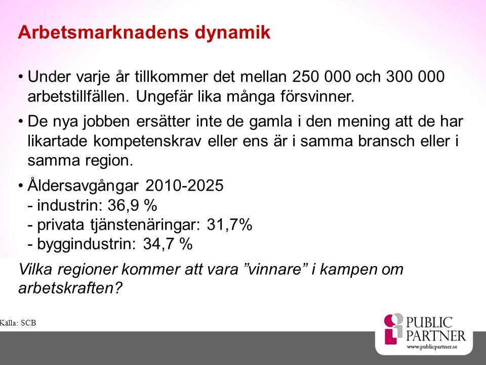 •Under varje år tillkommer det mellan 250 000 och 300 000 arbetstillfällen.