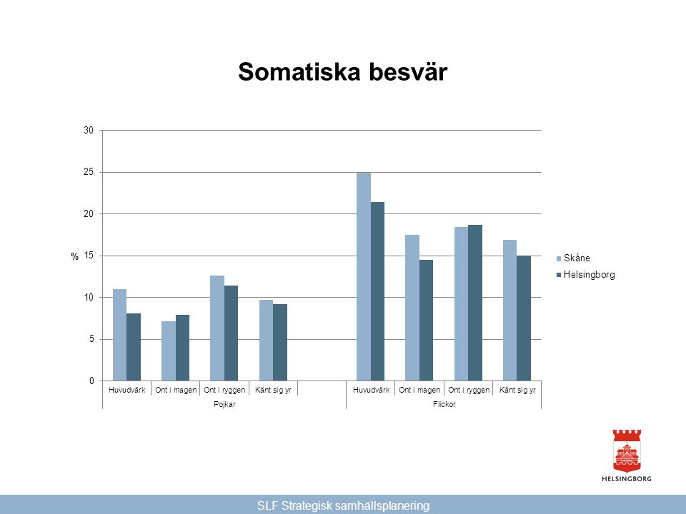 SLF Strategisk samhällsplanering Somatiska besvär