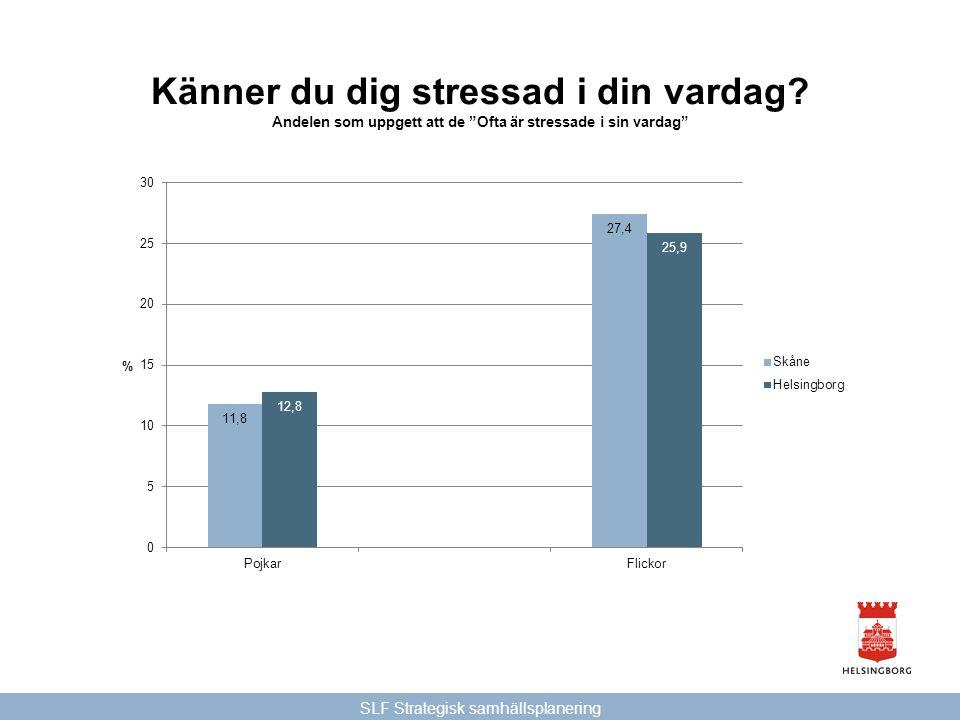 """SLF Strategisk samhällsplanering Känner du dig stressad i din vardag? Andelen som uppgett att de """"Ofta är stressade i sin vardag"""""""