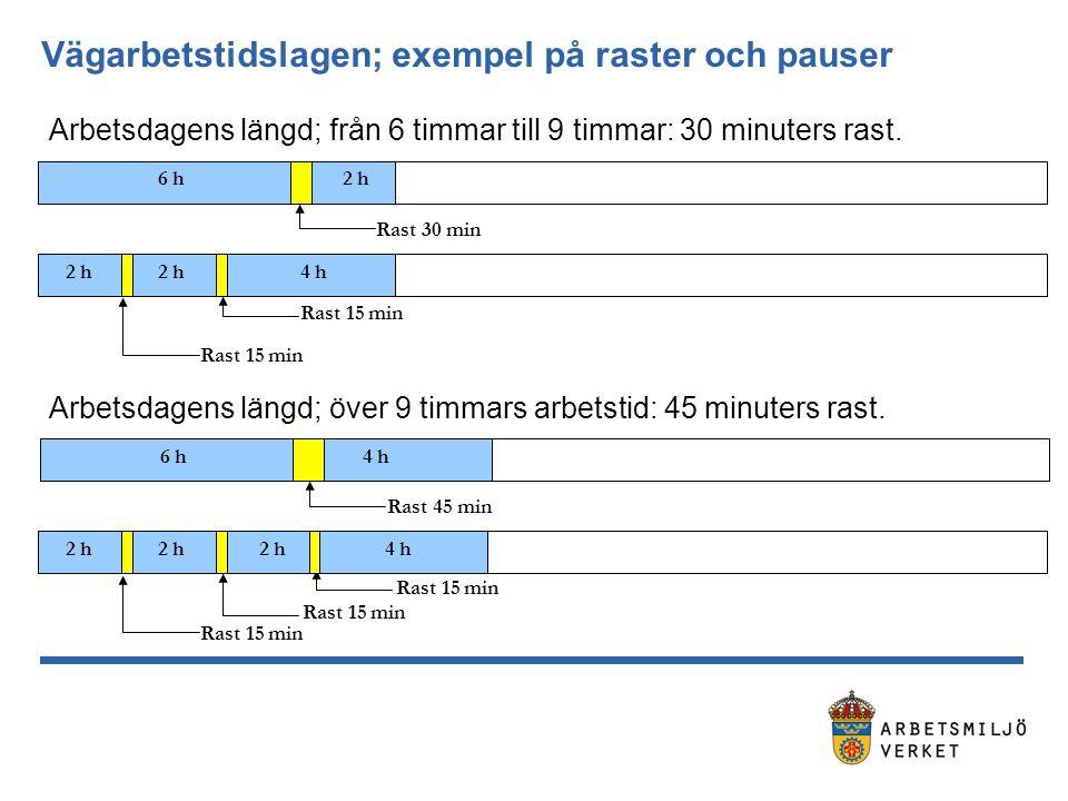 Vägarbetstidslagen; exempel på raster och pauser 6 h2 h Rast 30 min 2 h Rast 15 min 2 h4 h 6 h4 h Rast 45 min 2 h Rast 15 min 2 h Arbetsdagens längd; från 6 timmar till 9 timmar: 30 minuters rast.
