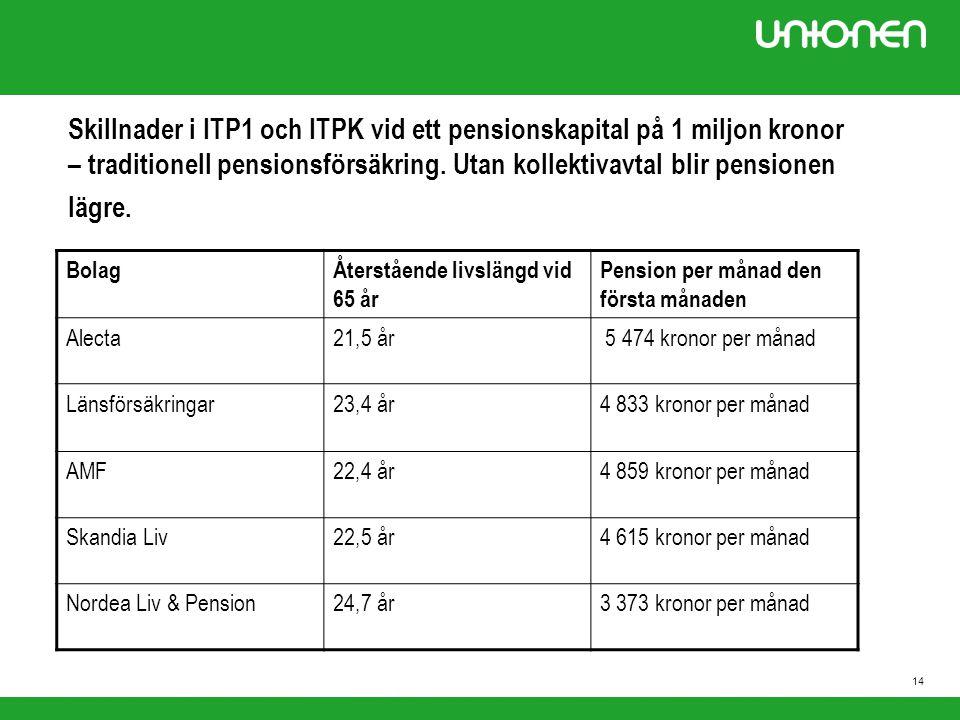 15 Skillnader i ITP1 och ITPK vid ett pensionskapital på 1 miljon kronor – fondförsäkring.