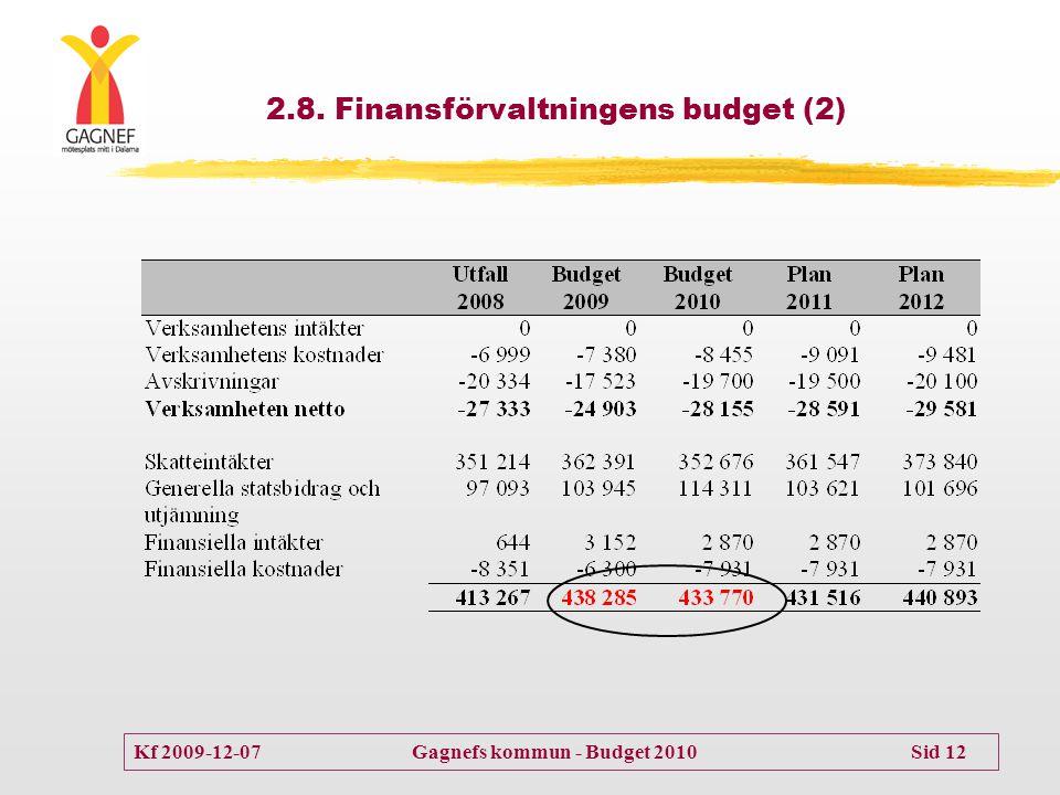 Kf 2009-12-07 Gagnefs kommun - Budget 2010 Sid 12 2.8. Finansförvaltningens budget (2)