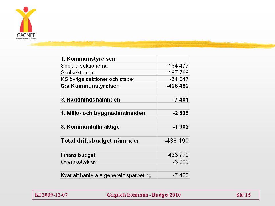 Kf 2009-12-07 Gagnefs kommun - Budget 2010 Sid 15