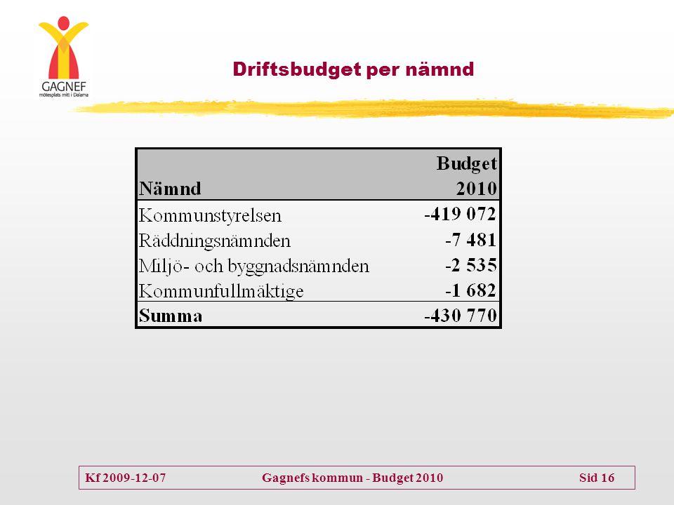 Kf 2009-12-07 Gagnefs kommun - Budget 2010 Sid 16 Driftsbudget per nämnd