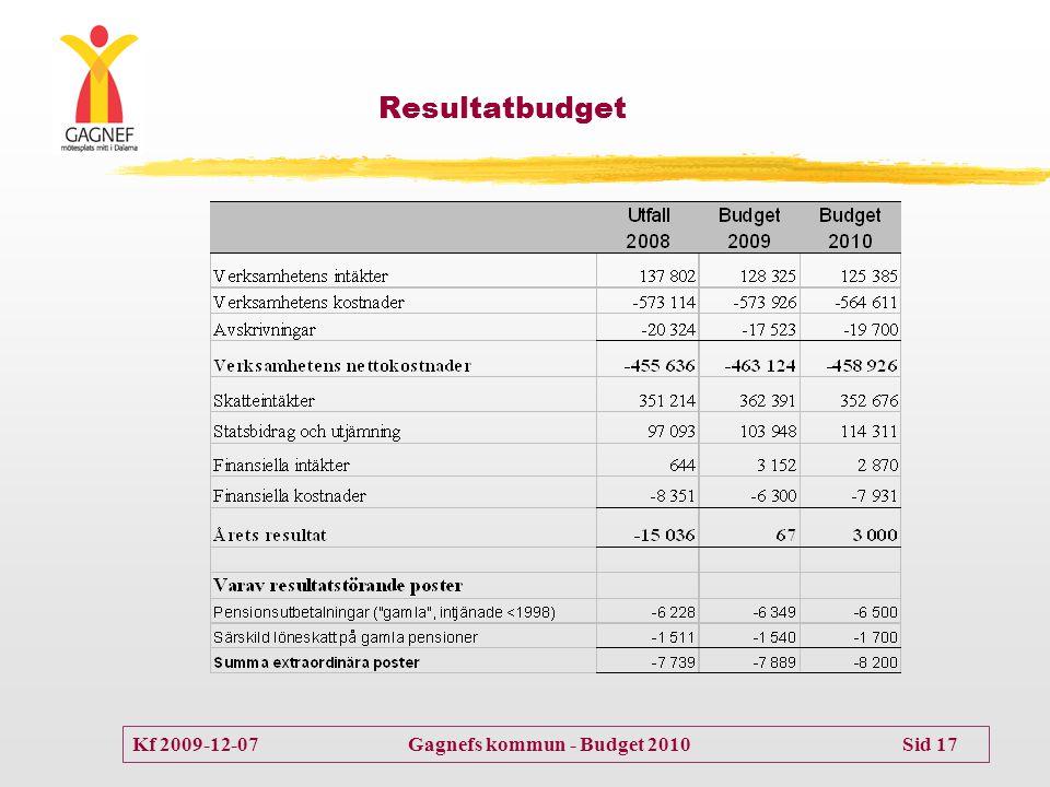 Kf 2009-12-07 Gagnefs kommun - Budget 2010 Sid 17 Resultatbudget