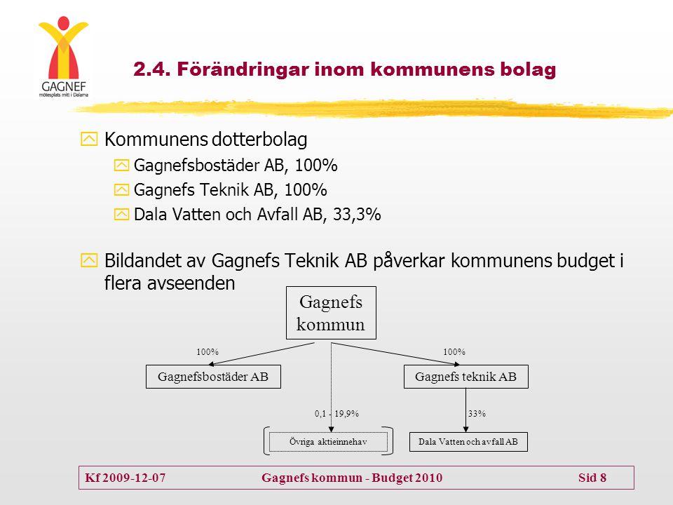 Kf 2009-12-07 Gagnefs kommun - Budget 2010 Sid 8 2.4. Förändringar inom kommunens bolag  Kommunens dotterbolag  Gagnefsbostäder AB, 100%  Gagnefs T