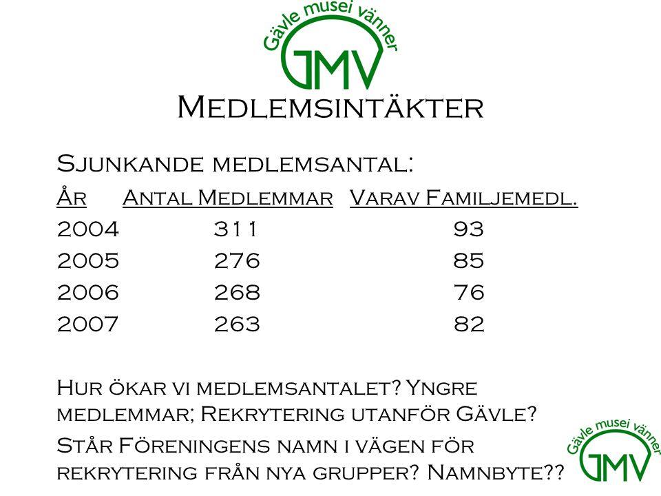 Medlemsintäkter Sjunkande medlemsantal: ÅrAntal Medlemmar Varav Familjemedl.
