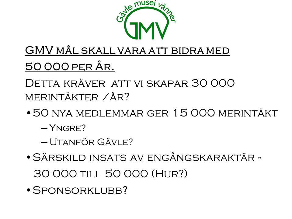 GMV mål skall vara att bidra med 50 000 per År. Detta kräver att vi skapar 30 000 merintäkter /år.