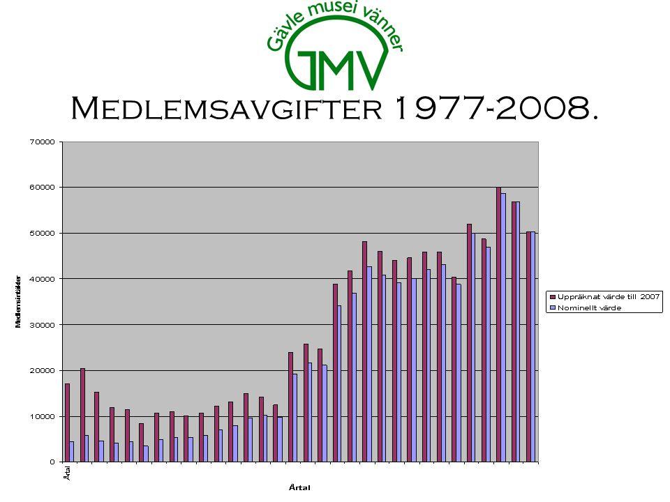 Medlemsavgifter 1977-2008.