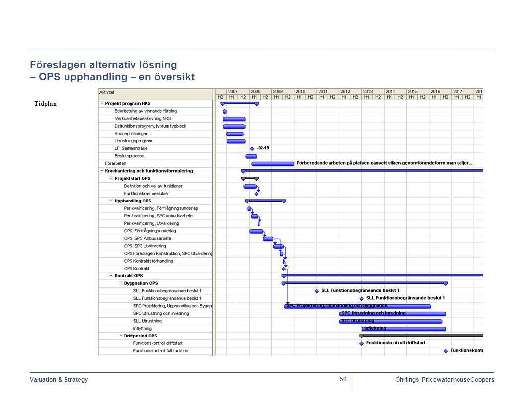 Valuation & StrategyÖhrlings PricewaterhouseCoopers 50 Föreslagen alternativ lösning – OPS upphandling – en översikt Tidplan   xxxxxxxx
