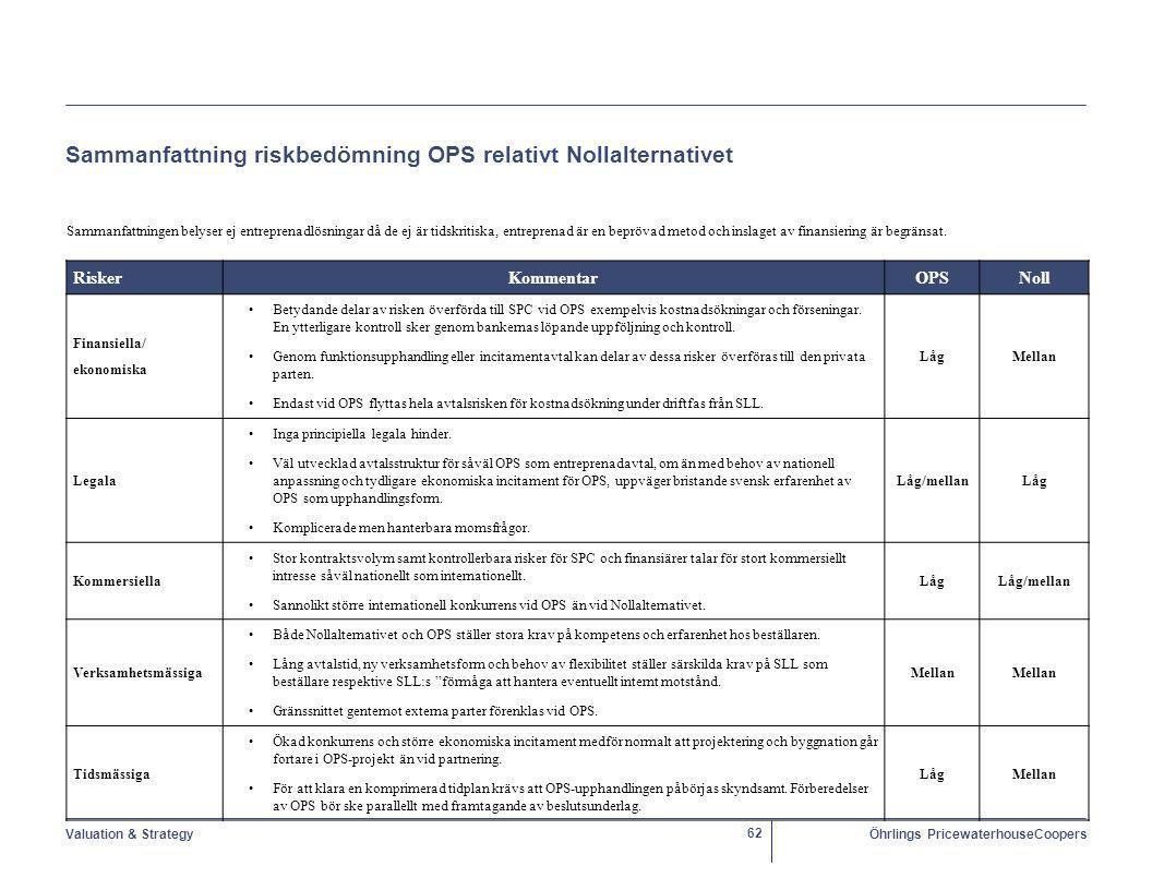Valuation & StrategyÖhrlings PricewaterhouseCoopers 62 Sammanfattning riskbedömning OPS relativt Nollalternativet Sammanfattningen belyser ej entreprenadlösningar då de ej är tidskritiska, entreprenad är en beprövad metod och inslaget av finansiering är begränsat.