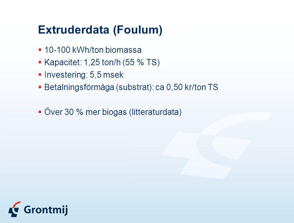 Extruderdata (Foulum)  10-100 kWh/ton biomassa  Kapacitet: 1,25 ton/h (55 % TS)  Investering: 5,5 msek  Betalningsförmåga (substrat): ca 0,50 kr/t