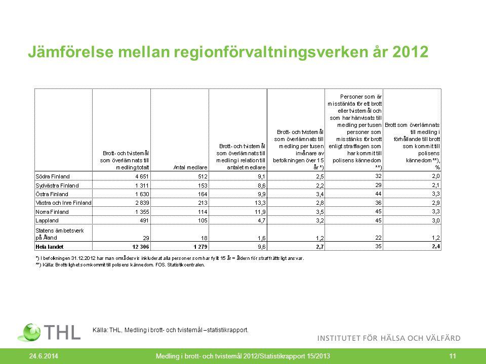 Jämförelse mellan regionförvaltningsverken år 2012 24.6.2014Medling i brott- och tvistemål 2012/Statistikrapport 15/201311 Källa: THL, Medling i brott- och tvistemål –statistikrapport.