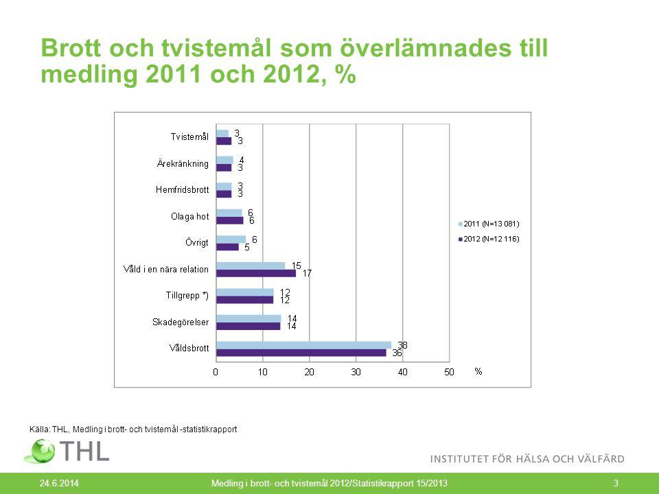 Brott och tvistemål som överlämnades till medling 2011 och 2012, % 24.6.2014Medling i brott- och tvistemål 2012/Statistikrapport 15/20133 Källa: THL, Medling i brott- och tvistemål -statistikrapport